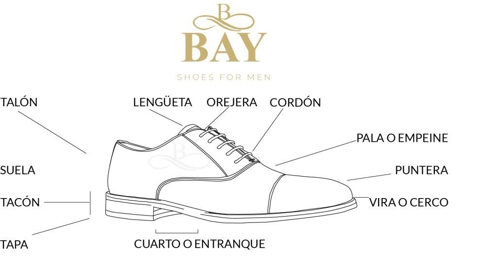 Partes que forma el zapato. Talón, suela, tacón, tapa, cuarto o entranque, vira o cerco, puntera, pala o empeine, cordón, orejera, lengüeta.